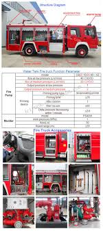 Economical Dongfeng Fire Truck Dimension 5000 Liters Capacity,Fire ... Used Eone Fire Truck Lamp 500 Watts Max For Sale Phoenix Az Led Searchlight Taiwan Allremote Wireless Technology Co Ltd Fire Truck 3d 8 Changeable Colors Big Size Free Shipping Metec 2018 Metec Accsories Man Tgx 07 Lamp Spectrepro Flash Light Boat Car Flashing Warning Emergency Police Tidbits From Scott Martin Photography Llc How To Turn A Firetruck Into Acerbic Resonance Shade Design Ideas Old Tonka Truck Now A Lamp Cool Diy Pinterest Lights And