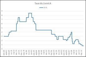 plafond du livret a caisse epargne plafond livret a caisse d épargne 2015 les taux bancaires