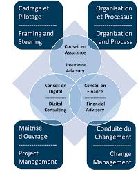 cabinet de conseil conduite du changement in2 consulting un cabinet d expertises