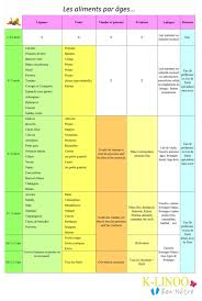 tableau diversification alimentaire cuisine bb