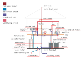 HOUSE PLUMBING PLUMBING SYSTEM image Visual Dictionary line