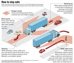 When Big Rigs Push Past The Safety Rules | Hamodia.com What Do Truck Drivers Need To Have In Their Permit Book Rigid Continuous Onoffduty Time Is Source Of Hos Problems Issue No 594 Horticultural Sciences At University Florida Are Some Driver Outofservice Oos Vlations Dot Csa There New Law On Physical Sleep Apnea Yet When Big Rigs Push Past The Safety Rules Hamodiacom Tips For Truck And Bus Drivers Federal Motor Carrier Nyc Trucks Commercial Vehicles Fmcsa Trucker Traing Rule Officially Effect Elds Privacy Will Quirement Track Truckers Derail Mandate Delaware Rewrites Rules After Residents Complain About Semi Trucks