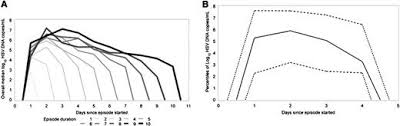 Viral Shedding Herpes Definition by Kinetics Of Mucosal Herpes Simplex Virus U20132 Infection In Humans