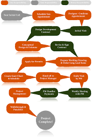 Remodeling Process Diagram Cost of Remodel