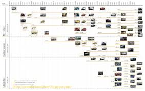 Ford Trucks History Timeline | Bestnewtrucks.net Fileford F150 King Ranchjpg Wikipedia New 2018 Ford For Sale Whiteville Nc Fseries A Brief History Autonxt Truck Model History The Fordificationcom Forums Ford Fseries Historia 481998 Youtube Image 50th Truck With Raftjpg Matchbox Cars Wiki Fandom Readers Letters Of Pickups In Brief Photo Pickup From Rhoughtcom Two Tone Lifted Chevrolet Silly Video Of Trucks F1 F100 And Beyond Fast American First In America Cj Pony Parts Stepside Vs Fleetside Bed Style Terminology