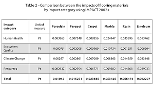 Types Of Flooring Materials by Flooring Comparison Types Thefloors Co