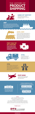 A Brief History Of Product Shipping - Diversified Transportation ... Cadian Trucking Outdistances Usa Emsi Txdot Research Library Cost Of Cgestion To The Industry Revenue Topped 700 Billion In 2017 Ata Report Americas Foodtruck Industry Is Growing Rapidly Despite Roadblocks How Eld Mandate Affected Visually The Atlanta Information 13 Solid Stats About Driving A Semitruck For Living Future Uberatg Medium Interesting Facts About Truck Every Otr And Cdl Trends 2018 Cr England Transportation Canada 2016 Transport