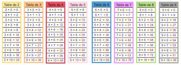 comment apprendre table de multiplication calculer cartable fantastique