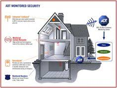 Adt home security pricing home security