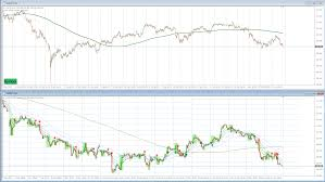 100 Ema 10 TrendTrading Simple Strategies Movingaverages Only