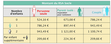 montant du rsa 2015 revalorisation du rsa socle