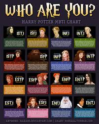 Harry Potter Character Myers Briggs Personality Types Geekologie