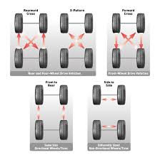 Kenda Tires | Automotive | Tire 101
