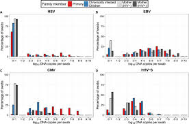 Viral Shedding Herpes Simplex by Virus And Host Specific Differences In Oral Human Herpesvirus