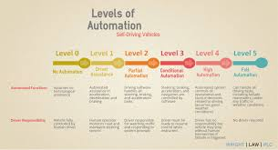 Understanding Automation Levels In Self-Driving Trucks   Wright Law PLC Driving Directions For Trucks Truckdomeus Does Anything Scream Summer More Than An Ice Cream Truck On Your Sallys Truck Sales Payless Auto Of Tullahoma Tn New Used Cars Trucking Industry In The United States Wikipedia Vehicles Driving Down Busy Road Goa Different Directions American Simulator Beck Commercial Chrysler Chevrolet Ford Ram Nissan Google Maps Routes Hgv Or Lorry Route Jobs Heartland Express