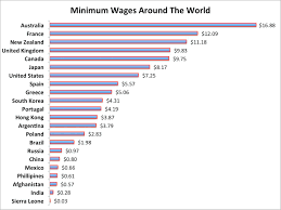 100 Average Salary For Truck Drivers A Look At Minimum Wages Around The World Business Insider