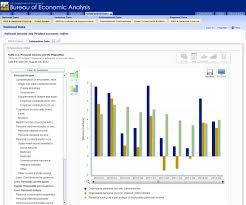 us bureau of economic analysis itable built by digital management inc dmi and u s bureau