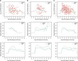 Asymptomatic Viral Shedding Definition by Longitudinal Study Of Influenza Molecular Viral Shedding In