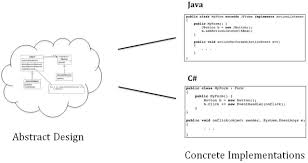 Decorator Pattern Java Io by Introduction To Design Patterns Programming In The Large With
