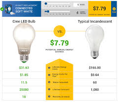 wink ing cree connected light bulbs on and