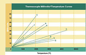 thermocouple types types of thermocouples comparison of