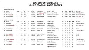 Front Desk Agent Jobs Edmonton by Release Oilers Announce Roster For Rookie Camp And Young Stars