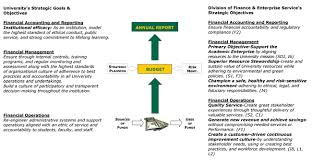 University And DFES Strategic Financial Objectives
