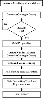 Nondestructive Testing Procedure to Evaluate the Load Carrying