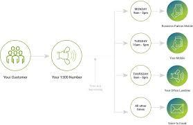 TimeDayRouting-Schematic-80 | EVoice® Australia 30 Off Makeup Revolution Pakistan Coupons Promo Timedayroungschematic80 Evoice Australia Netball Uk On Twitter Get An Extra 10 Off All 6pmcom Code Off Levinfniturecom 6pm Coupon Promo Codes September 2019 6pm Discount Coupon Www Ebay Com Electronics Promotions Daddyfattymummy Codes December 2018 Recent Discounts Browse Abandon Email From Emma Bridgewater With How To Shoes Boots At