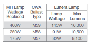 Lunera Helen Lamp G2 by Hid Led Vertical Mogul E39 Lamps Type A And Type B Lunera