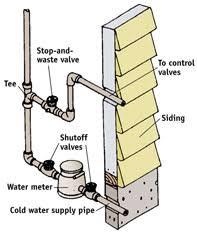 Installing a Sprinkler System