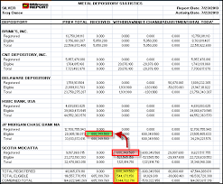 We Can See Another Large Transfer Of Silver From Scotias Registered Inventory To JP Morgans Eligible