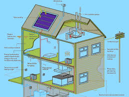 Dazzling Small Sustainable Homes Design Inspiration Showcasing ... Emejing Sustainable Home Design Plans Pictures Interior House Designs Beautiful Houses Co Warm Architecture Sophisticated Environmental Ideas Best Inspiration Homes Floor S For Natural Hdware Cottage Custom Dog With Plan 10 Clever Passive Solar Building Stainablehousedesign Beauty Home Design Awesome Contemporary Decorating 5 Modern Affordable Eco Friendly