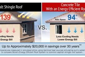 roof beautiful flat concrete roof tile boral roofing concrete