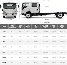 Low Cab Forward Truck| GM Fleet