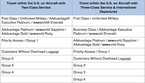 American Boarding Priority New