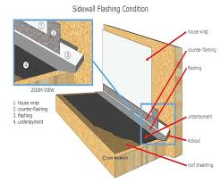 At Headwalls And Sidewalls All Underlayments Should Extend Up The Wall For Least Several Inches