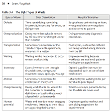 What Distance Is Needed From by Eight Types Of Waste In Healthcare U2013 Lean Blog