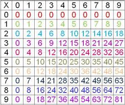 comment apprendre table de multiplication apprendre les tables de multiplication