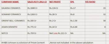 value from indian stock markets asian granito ltd