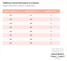 tableau de conversion pour la cuisine conversion de mesures 250 grammes par tasse