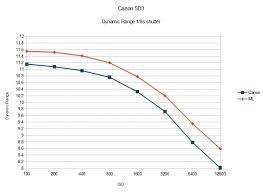 magic lantern increases 5d iii sensor dynamic range by 1 2