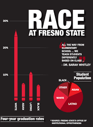Pumpkin Patch In Fresno Ca by Race At Fresno State Professors University Officials Sound Off