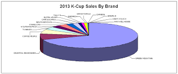 2013 Top Selling K Cup Brands