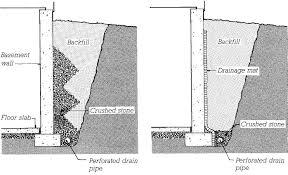 Tile Amazing Drainage Tiles Around House Home Design Popular Top