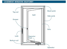 Awning Window Parts | Best Images Collections HD For Gadget ... Windows Awning French Parts Diagram Door Is This The Most Versatile Casement Window Ever You Tell Us Home Iq Hdware Truth Wielhouwer Replacement Part 3 Marvin Andersen Pella Startribunecom All About Diy Door Parts Archives Repair Cemaster 1089 Design Exclusive And Doors Residential Cauroracom Just 200 Series Tiltwash