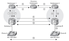 H.323 Gatekeeper Fundamentals (Configuring H.323 Gatekeepers ... Intertional Gateway Solutions For Operators Telcobridges Configuring Qos Dscp Rtp And Signaling Traffic On Windows Chapter 4 Passthrough Network World Patterns Voip Protocol Architectures Pdf Download Brevet Us1207152 Default Gateway Terminal Device And Pante Us120314698 Local Method Ringfree Mobility Inc 2009 Mobile Eric Chamberlain Founder Patent Us8462773
