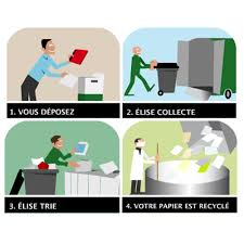 recyclage papier bureau collecte et recyclage des papiers de bureau elise lyon elise