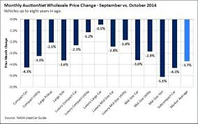 October Used Vehicle Prices Fall, New Vehicle Sales Rise