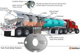 100 Fuel Trucks Road Tanker Safety Design Equipment And The Human Factor